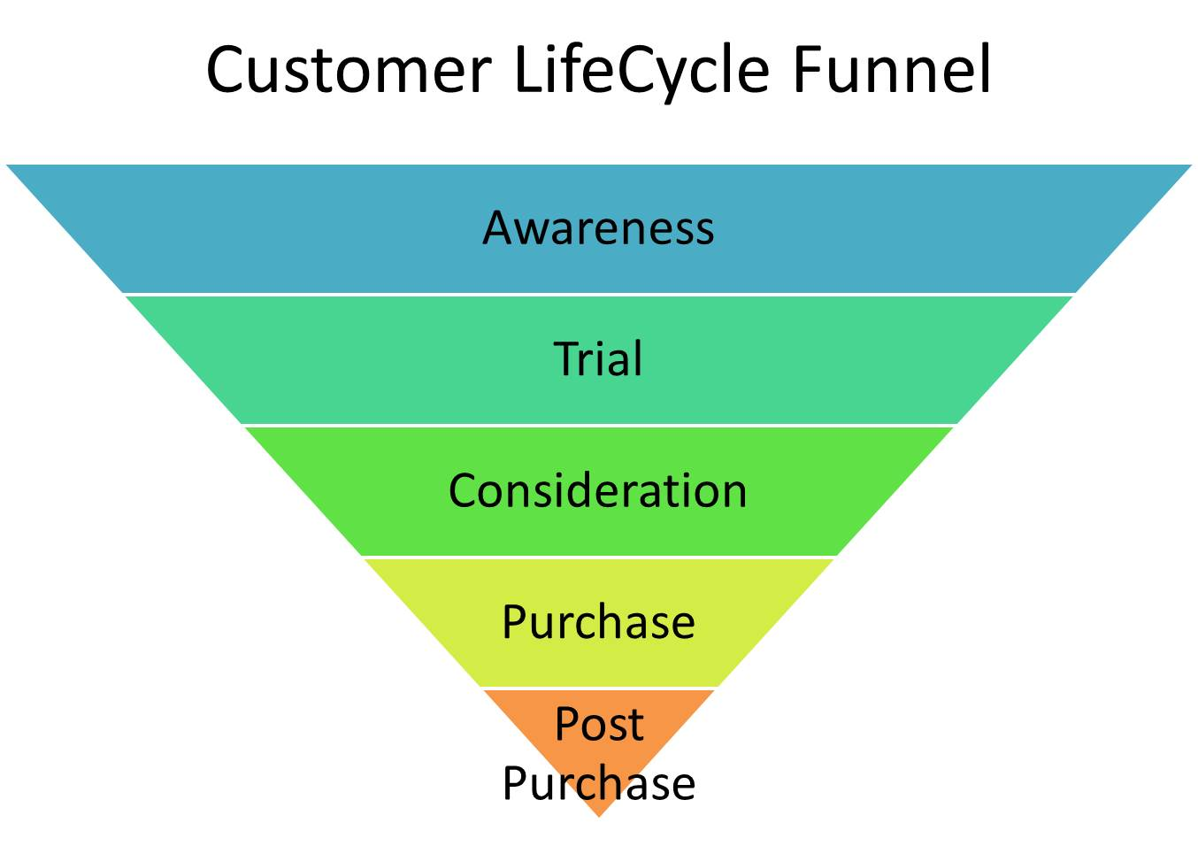 Customer LifeCycle Funnel